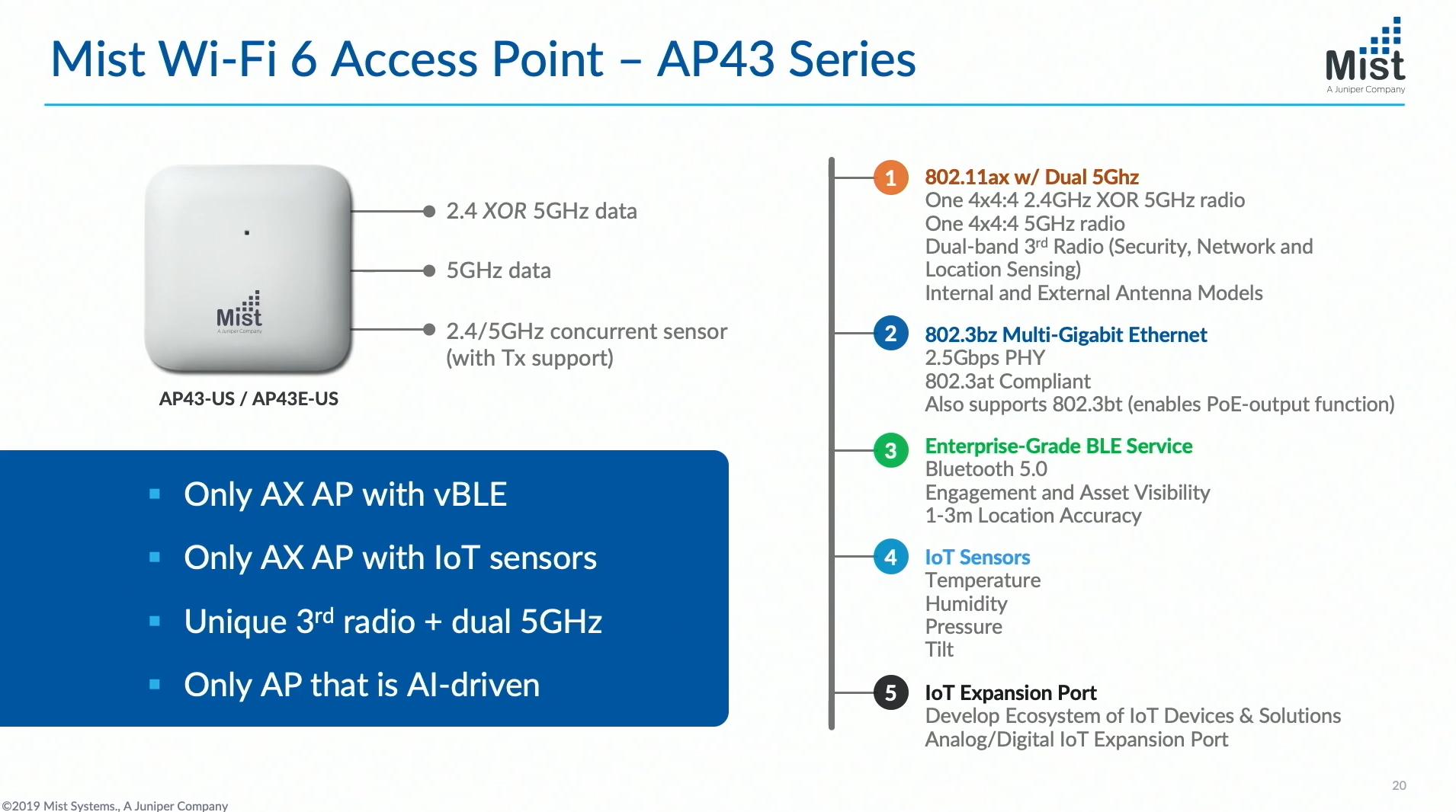 Mist Wi-Fi 6 AP Specs
